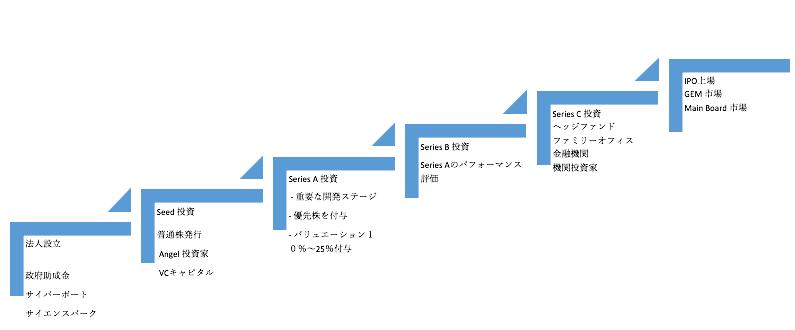 香港IPOによる資金調達スキームの例(期間24カ月~36カ月を想定)